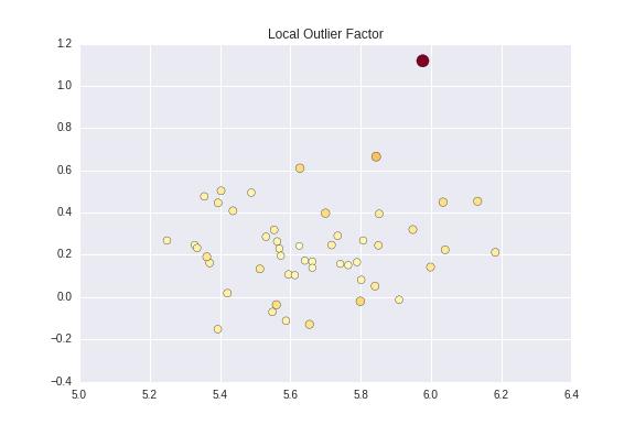 Local Outlier Factor