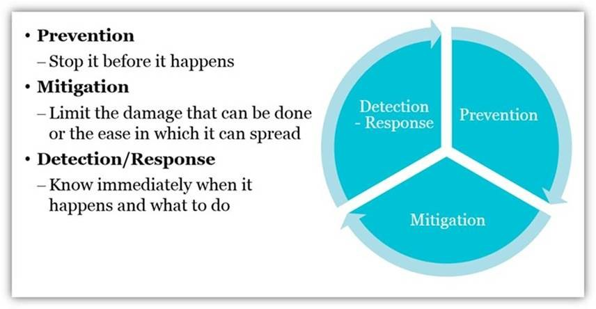 Credential Abuse - Prevention, Mitigation, and Detection Diagram