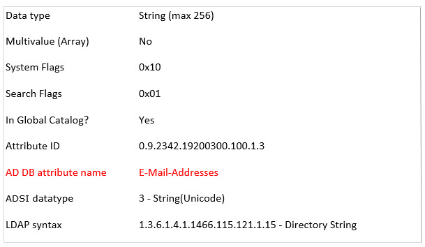 Active Directory user attributes can be binary or strings, up to 1 MB in size in the case of some binaries