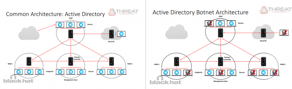 Active Directory botnet attack enables a centralized Active Directory Command & Control solution that bypasses network access controls (NAC)