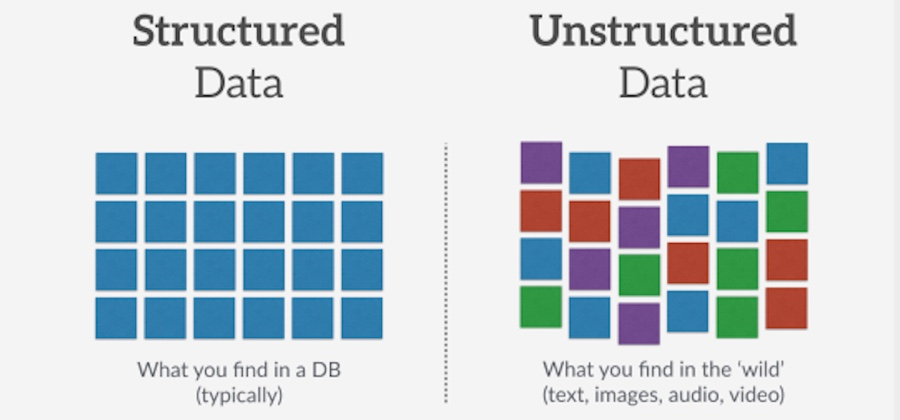 Securing Structured Data