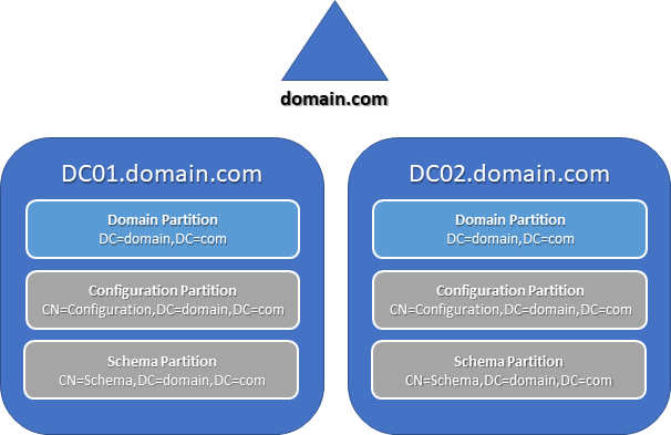 single domain forest, domain controllers