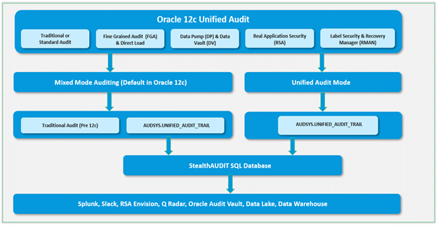 Oracle 12c Unified Audit