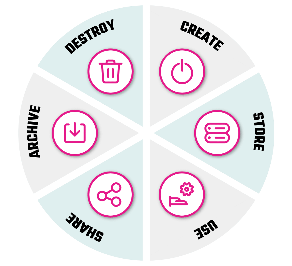 Data Lifecycle Management Stages