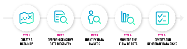 Steps to achieving data privacy